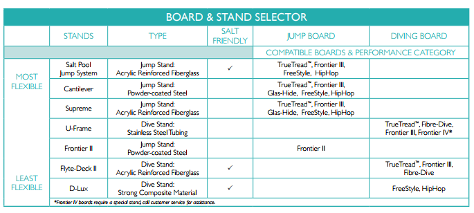 diving board chart.png